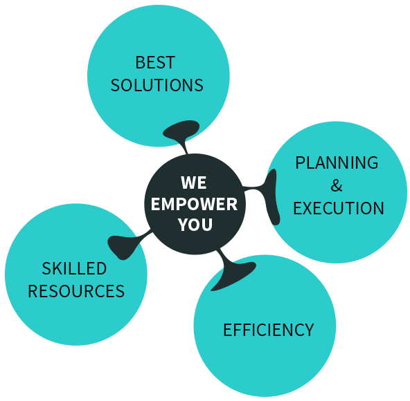 We Empower You